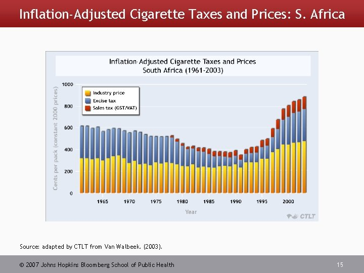 Inflation-Adjusted Cigarette Taxes and Prices: S. Africa - Source: adapted by CTLT from Van