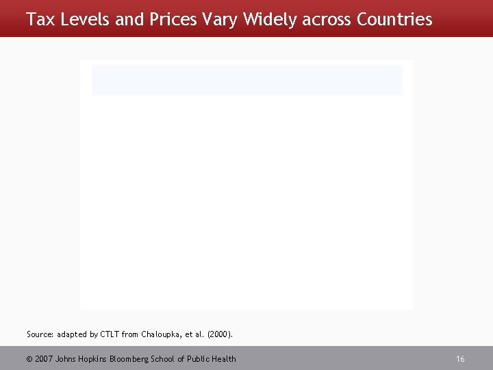 Tax Levels and Prices Vary Widely across Countries Source: adapted by CTLT from Chaloupka,
