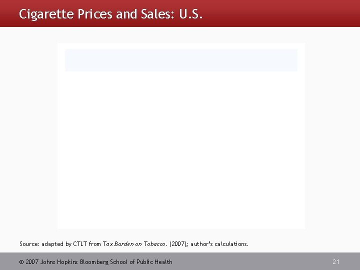 Cigarette Prices and Sales: U. S. Source: adapted by CTLT from Tax Burden on