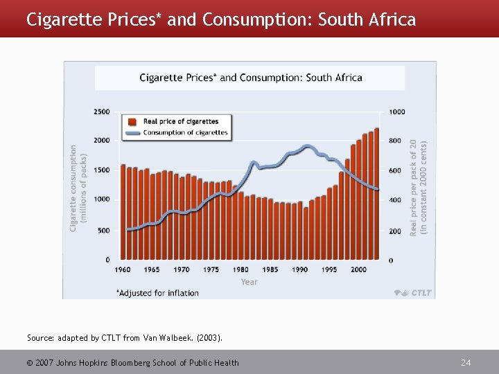 Cigarette Prices* and Consumption: South Africa Source: adapted by CTLT from Van Walbeek. (2003).
