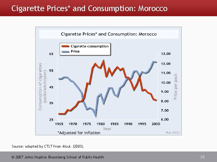Cigarette Prices* and Consumption: Morocco Source: adapted by CTLT from Aloui. (2003). 2007 Johns