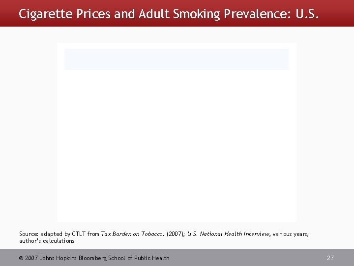 Cigarette Prices and Adult Smoking Prevalence: U. S. Source: adapted by CTLT from Tax