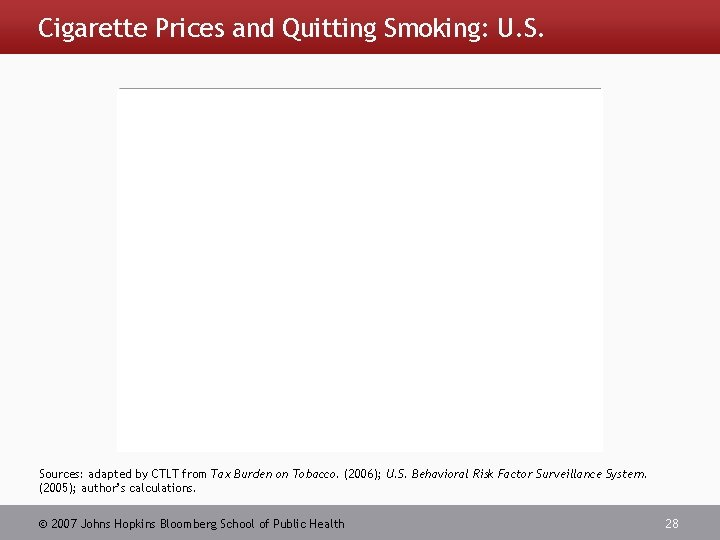 Cigarette Prices and Quitting Smoking: U. S. Sources: adapted by CTLT from Tax Burden
