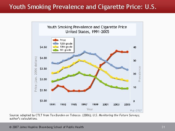 Youth Smoking Prevalence and Cigarette Price: U. S. Source: adapted by CTLT from Tax