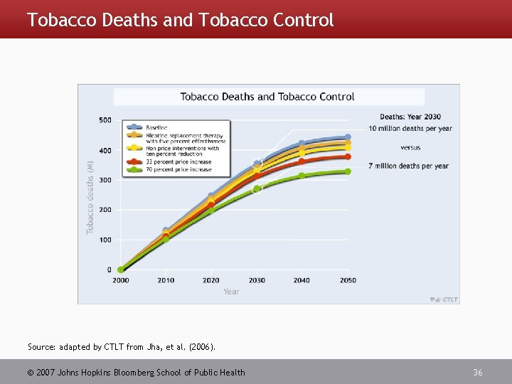 Tobacco Deaths and Tobacco Control Source: adapted by CTLT from Jha, et al. (2006).