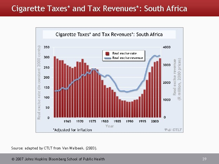 Cigarette Taxes* and Tax Revenues*: South Africa Source: adapted by CTLT from Van Walbeek.