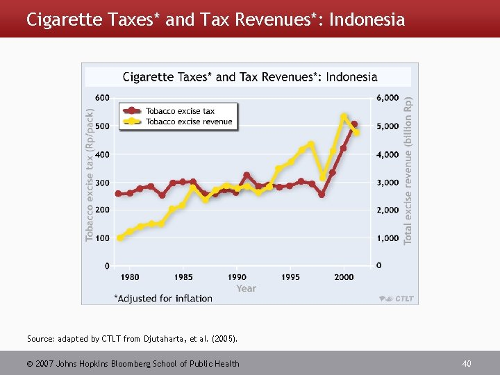 Cigarette Taxes* and Tax Revenues*: Indonesia Source: adapted by CTLT from Djutaharta, et al.