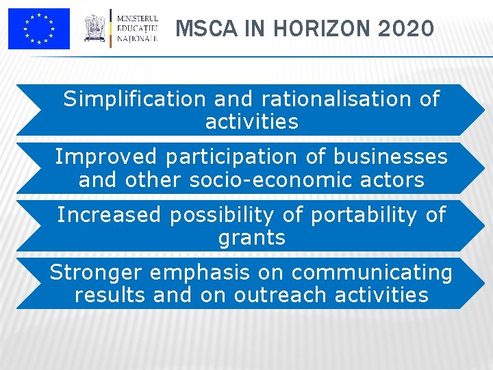 MSCA IN HORIZON 2020 Simplification and rationalisation of activities Improved participation of businesses and
