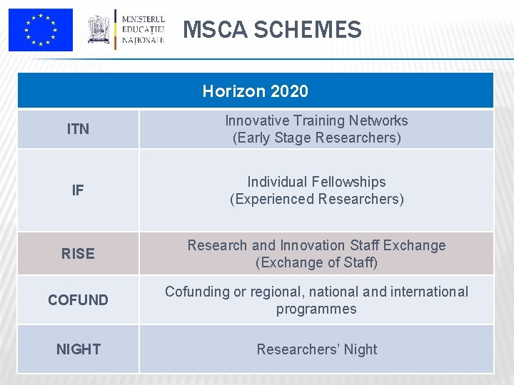 MSCA SCHEMES Horizon 2020 ITN Innovative Training Networks (Early Stage Researchers) IF Individual Fellowships