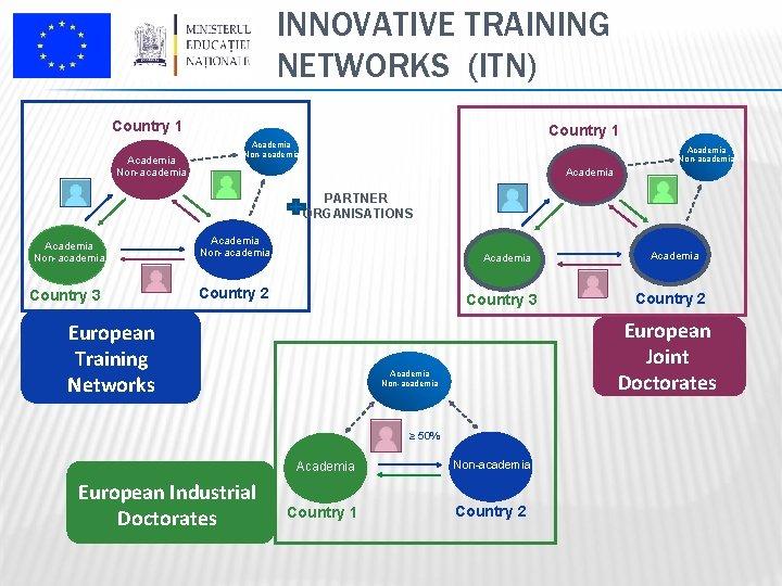 INNOVATIVE TRAINING NETWORKS (ITN) Country 1 Academia Non-academia Academia PARTNER ORGANISATIONS Academia Non-academia Country