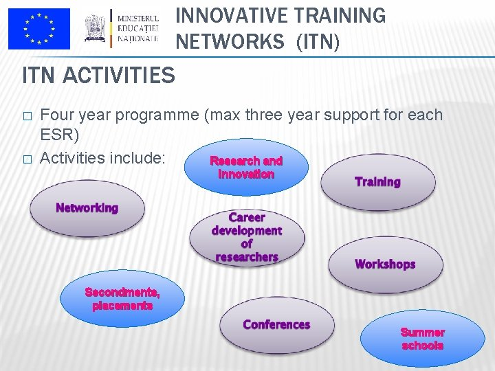 INNOVATIVE TRAINING NETWORKS (ITN) ITN ACTIVITIES � � Four year programme (max three year