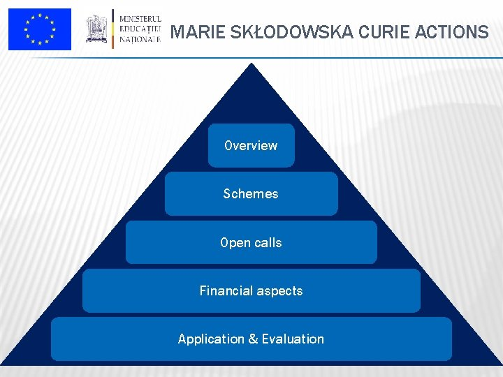 MARIE SKŁODOWSKA CURIE ACTIONS Overview Schemes Open calls Financial aspects Application & Evaluation