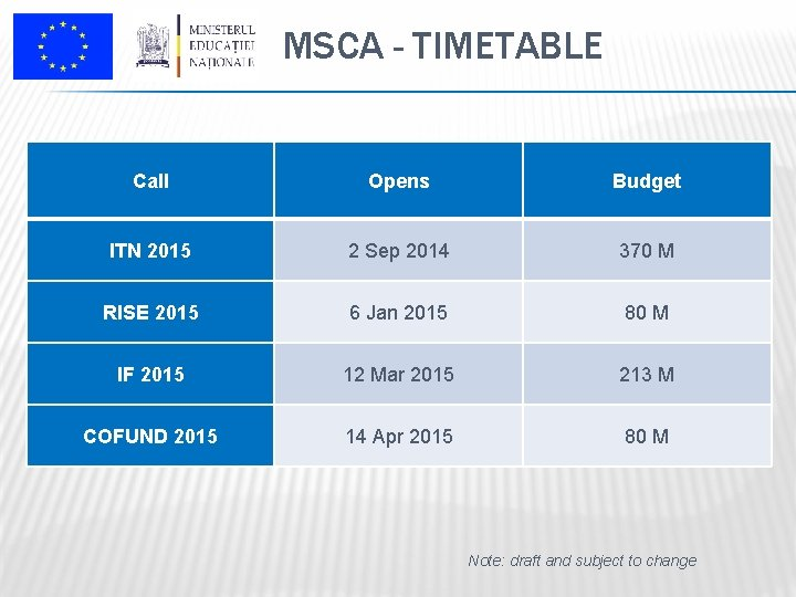 MSCA - TIMETABLE Call Opens Budget ITN 2015 2 Sep 2014 370 M RISE
