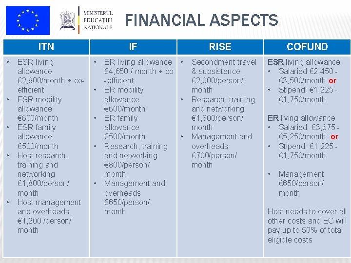 FINANCIAL ASPECTS ITN • • • ESR living allowance € 2, 900/month + coefficient