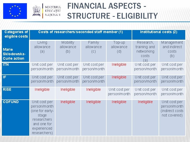 FINANCIAL ASPECTS STRUCTURE - ELIGIBILITY Categories of eligible costs Marie Skłodowska. Curie action Costs