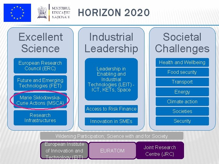 HORIZON 2020 Excellent Science Industrial Leadership European Research Council (ERC) Future and Emerging Technologies