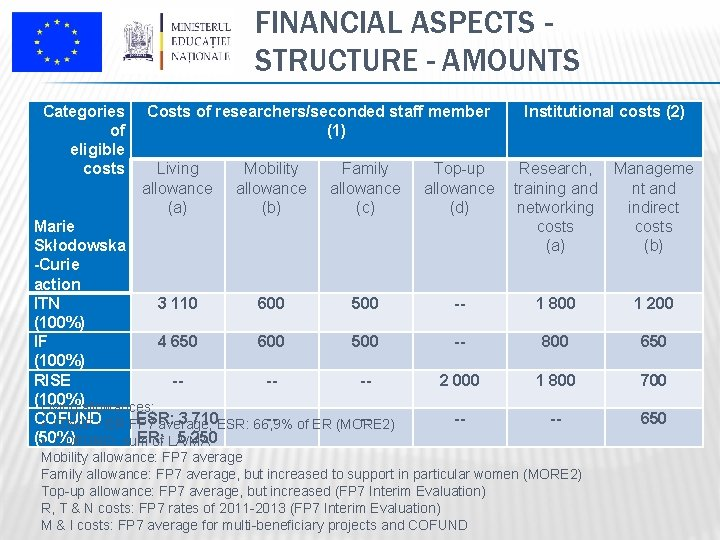 FINANCIAL ASPECTS STRUCTURE - AMOUNTS Categories of eligible costs Costs of researchers/seconded staff member