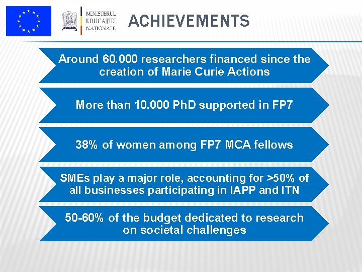 ACHIEVEMENTS Around 60. 000 researchers financed since the creation of Marie Curie Actions More