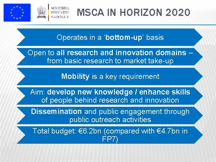 MSCA IN HORIZON 2020 Operates in a 'bottom-up' basis Open to all research and