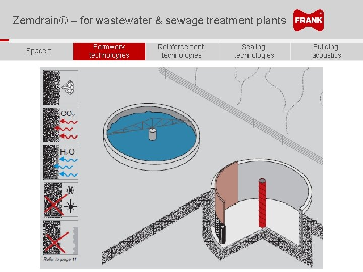 Zemdrain® – for wastewater & sewage treatment plants Spacers Formwork technologies Reinforcement technologies Sealing