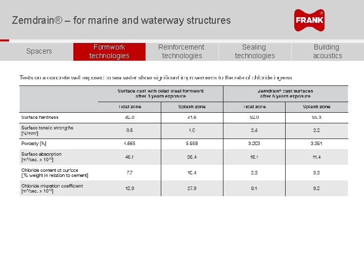 Zemdrain® – for marine and waterway structures Spacers Formwork technologies Reinforcement technologies Sealing technologies