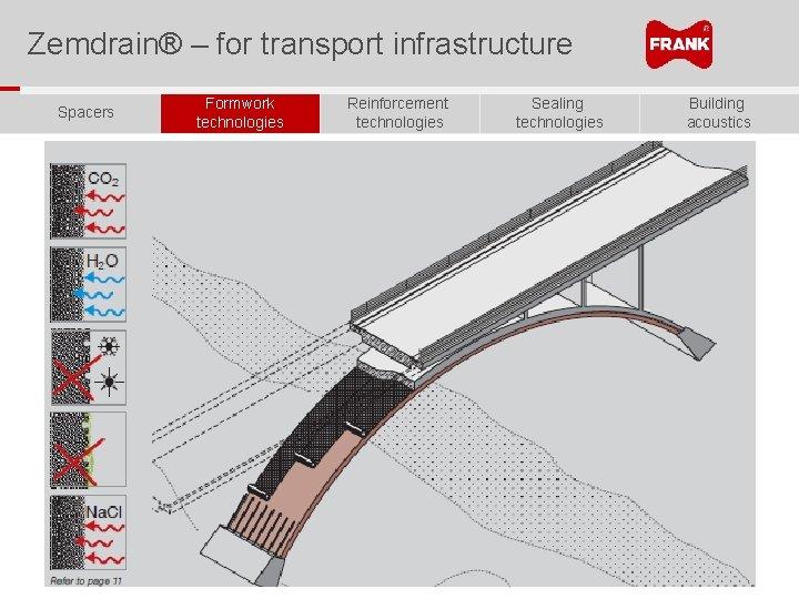 Zemdrain® – for transport infrastructure Spacers Formwork technologies Reinforcement technologies Sealing technologies Building acoustics