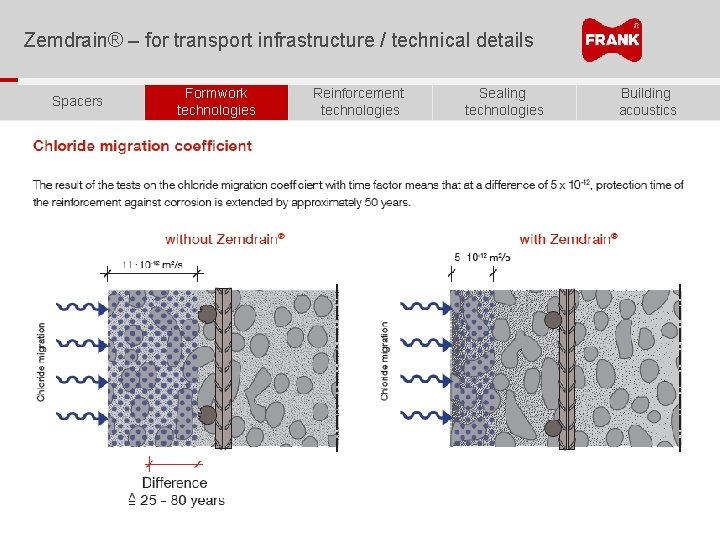 Zemdrain® – for transport infrastructure / technical details Spacers Formwork technologies Reinforcement technologies Sealing