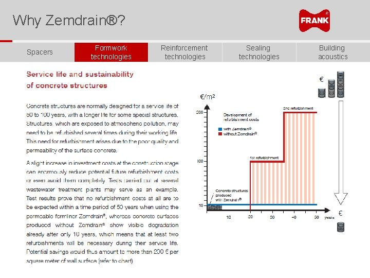 Why Zemdrain®? Spacers Formwork technologies Reinforcement technologies Sealing technologies Building acoustics
