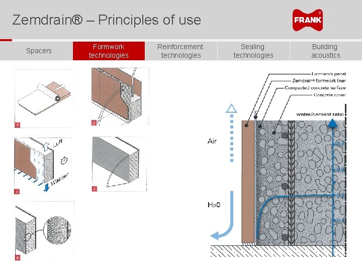 Zemdrain® – Principles of use Spacers Formwork technologies Reinforcement technologies Sealing technologies Building acoustics