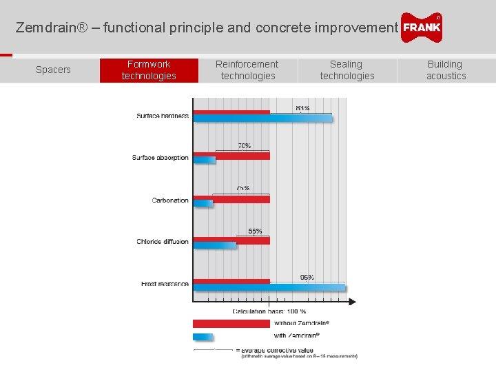 Zemdrain® – functional principle and concrete improvement Spacers Formwork technologies Reinforcement technologies Sealing technologies