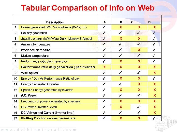 Tabular Comparison of Info on Web