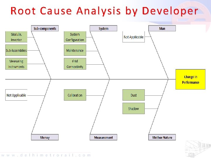 Root Cause Analysis by Developer On closely monitoring the Performance of the Solar installation