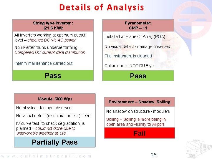 Details of Analysis String type Inverter : (21. 6 KW); Pyranometer: CMP – 11