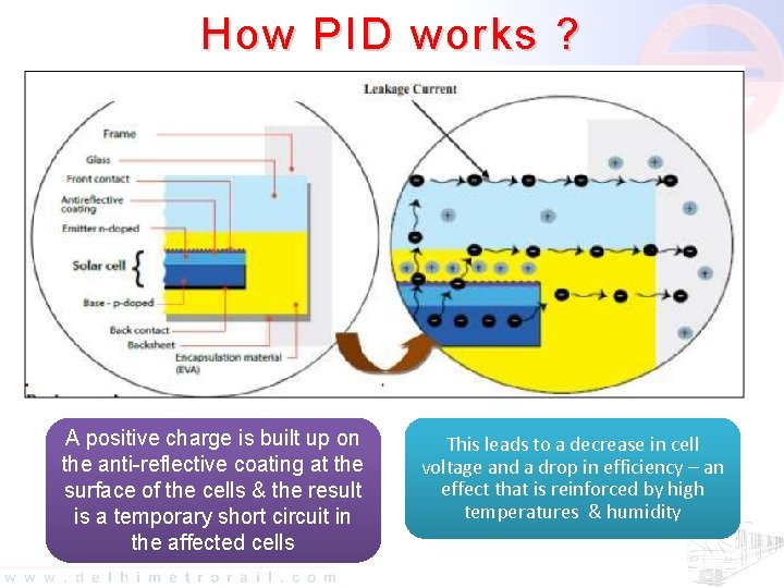 How PID works ? A positive charge is built up on the anti-reflective coating