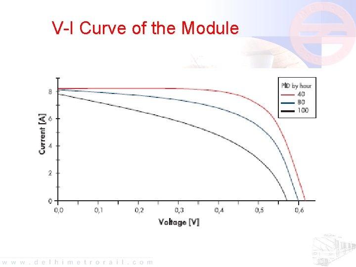V-I Curve of the Module