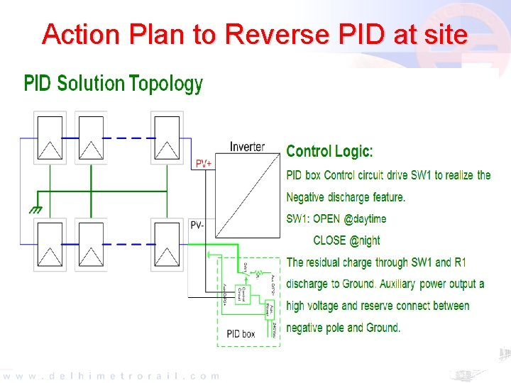 Action Plan to Reverse PID at site