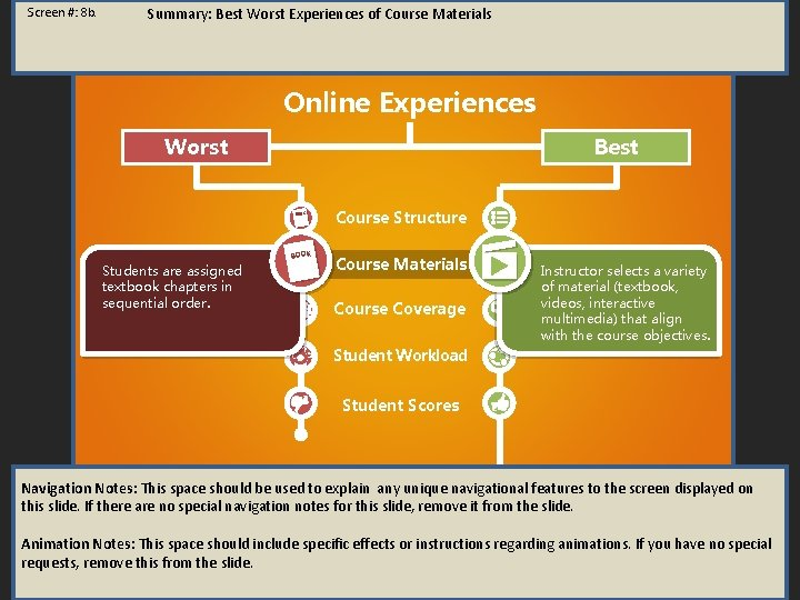 Screen #: 8 b. Summary: Best Worst Experiences of Course Materials Online Experiences Worst