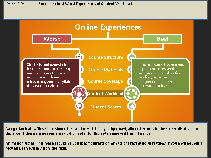 Screen #: 8 d Summary: Best Worst Experiences of Student Workload Online Experiences Worst