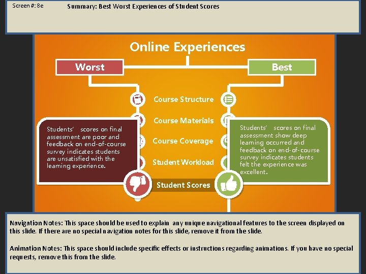 Screen #: 8 e Summary: Best Worst Experiences of Student Scores Online Experiences Worst