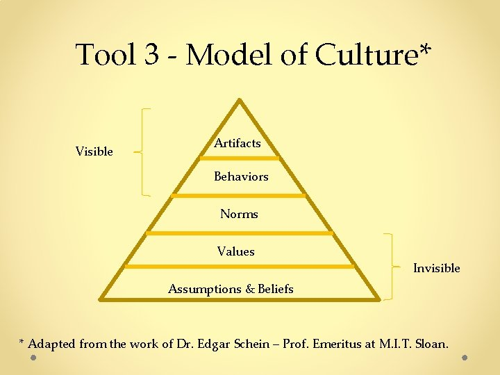 Tool 3 - Model of Culture* Visible Artifacts Behaviors Norms Values Invisible Assumptions &