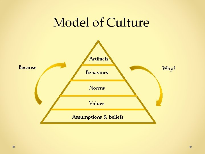 Model of Culture Artifacts Because Behaviors Norms Values Assumptions & Beliefs Why?