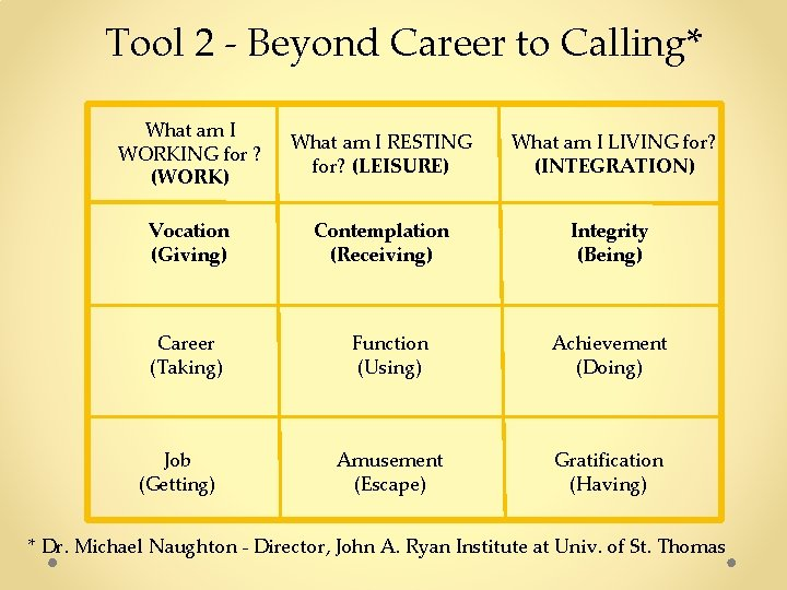 Tool 2 - Beyond Career to Calling* What am I WORKING for ? (WORK)
