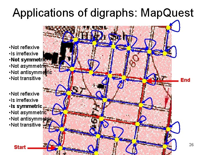 Applications of digraphs: Map. Quest • Not reflexive • Is irreflexive • Not symmetric