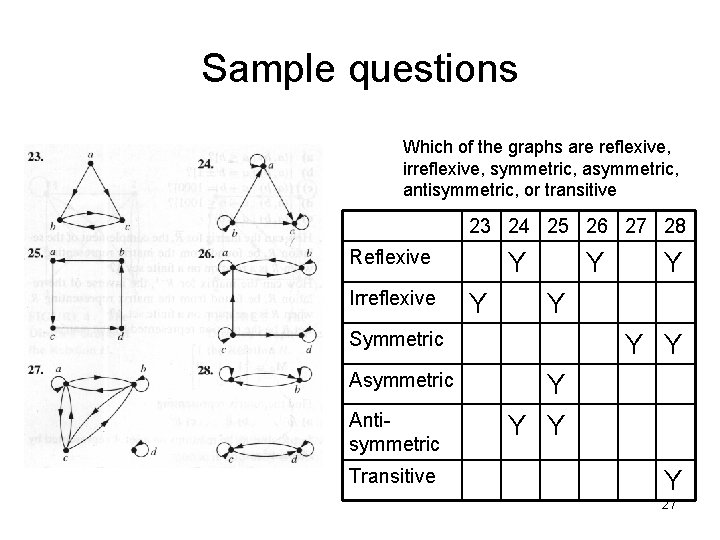 Sample questions Which of the graphs are reflexive, irreflexive, symmetric, antisymmetric, or transitive 23