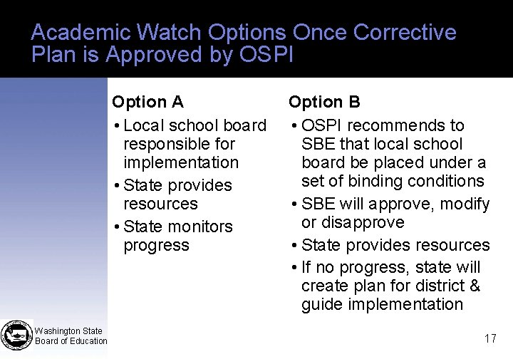 Academic Watch Options Once Corrective Plan is Approved by OSPI Option A • Local