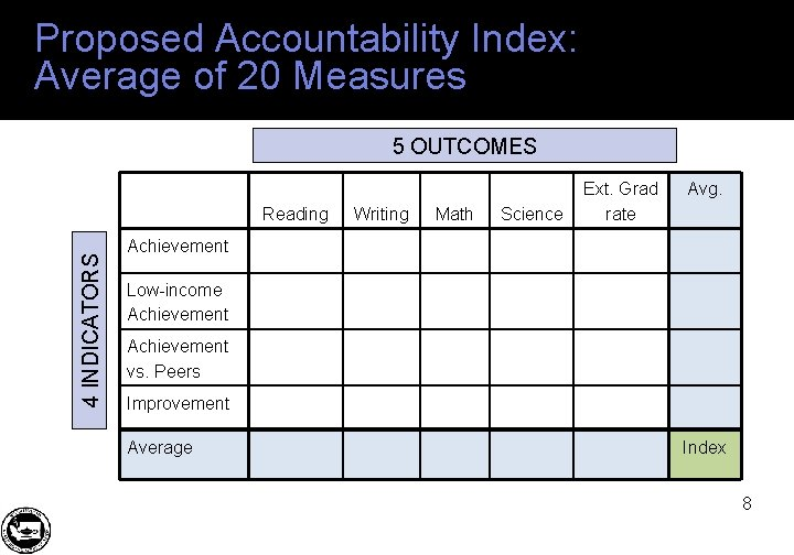 Proposed Accountability Index: Average of 20 Measures 5 OUTCOMES 4 INDICATORS Reading Writing Math