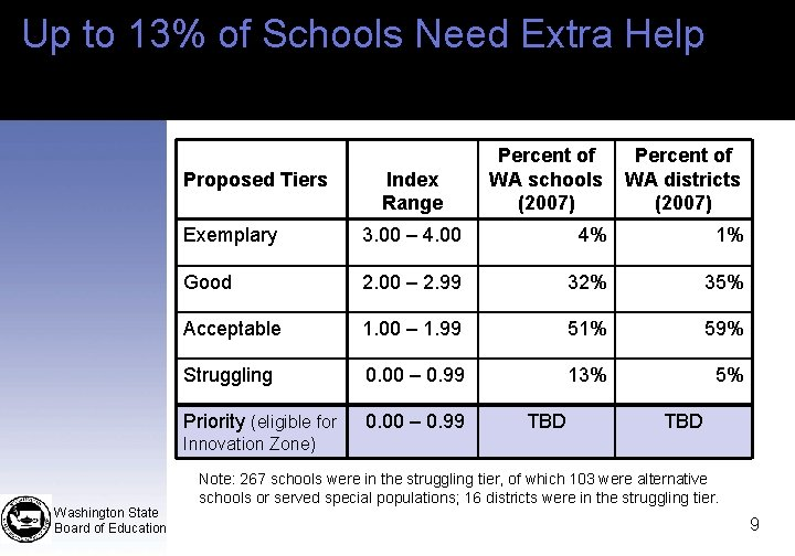 Up to 13% of Schools Need Extra Help Proposed Tiers Index Range Percent of