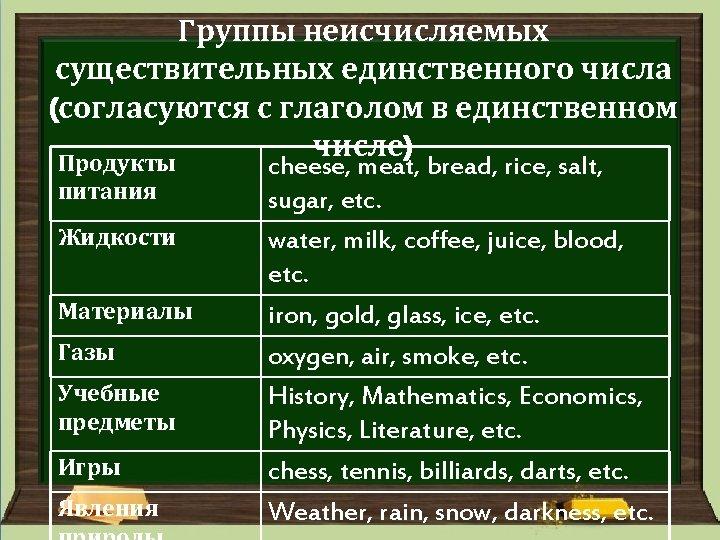 Группы неисчисляемых существительных единственного числа (согласуются с глаголом в единственном числе) Продукты питания Жидкости