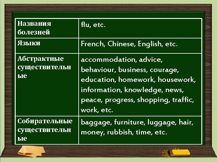 Названия болезней Языки Абстрактные существительн ые flu, etc. French, Chinese, English, etc. accommodation, advice,