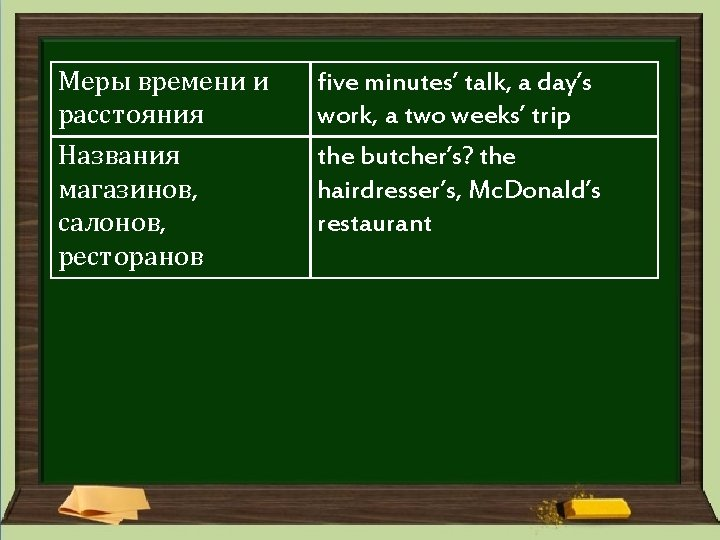 Меры времени и расстояния Названия магазинов, салонов, ресторанов five minutes' talk, a day's work,